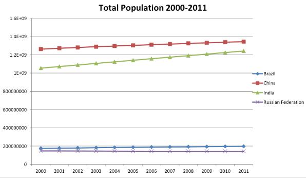 population-2000