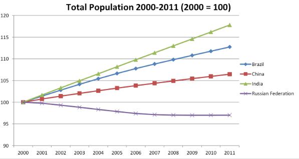 population-2