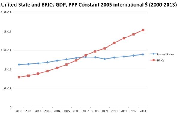 BRICS_PPP