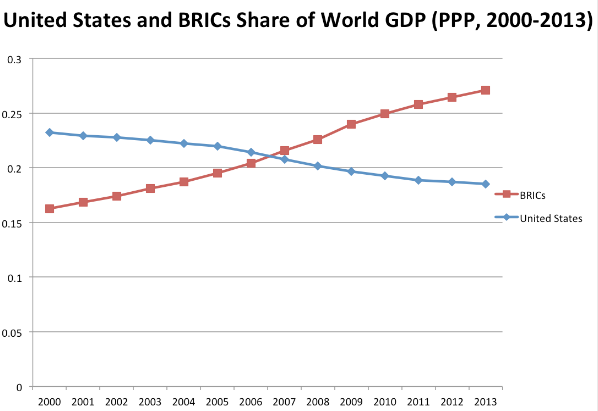 US-BRICS-GDP