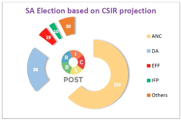 SA Election CSIR Projection