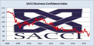 The Business Confidence Index has fallen for several years [SACCI]
