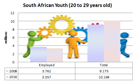 Data from Stats South Africa shows that while the program exceeded forecasts, youth employment fell between 2008 and 2016